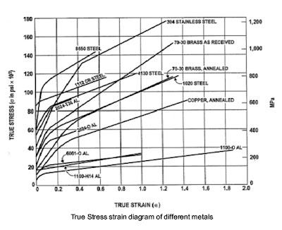 Metallurgy & Material Engineering: February 2009
